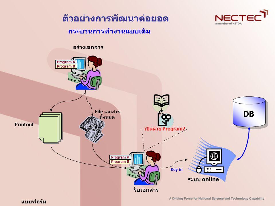 ตัวอย่างการพัฒนาต่อยอด ระบบ online DB กระบวนการทำงานแบบเดิม แบบฟอร์ม เปิดด้วย Program? สร้างเอกสาร รับเอกสาร Program A File เอกสาร ทั้งหมด Printout Ke