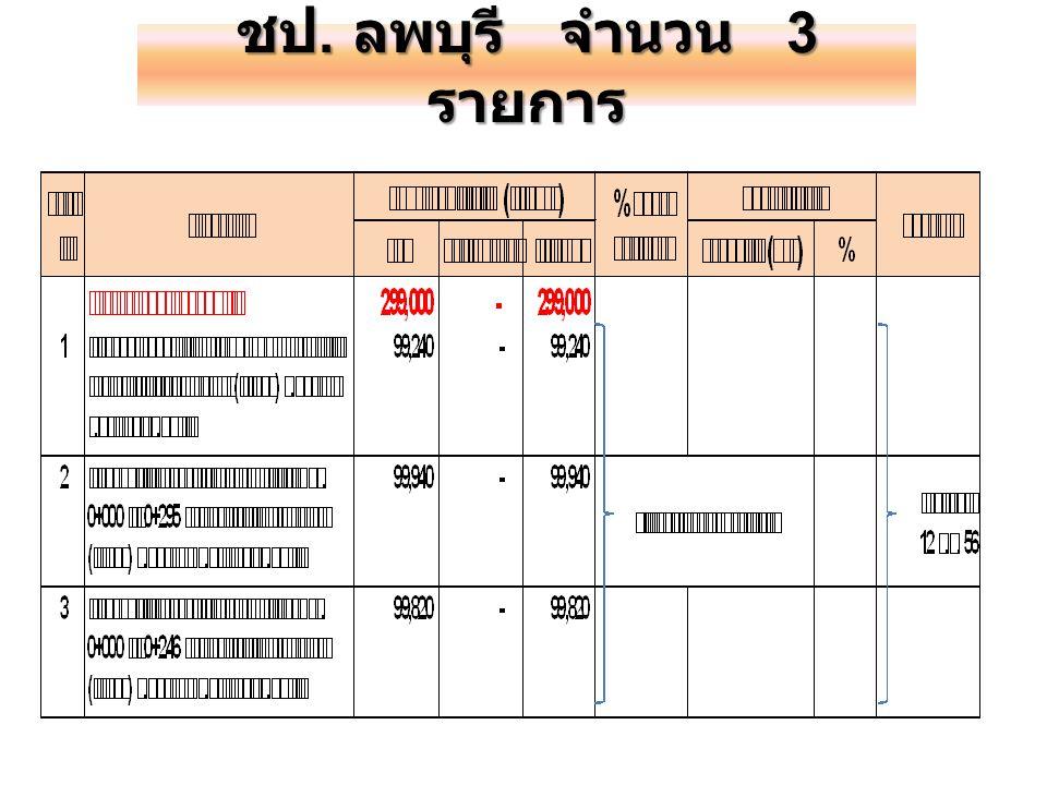 ชป. ลพบุรี จำนวน 3 รายการ