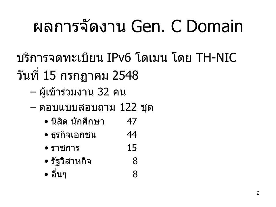 9 ผลการจัดงาน Gen.