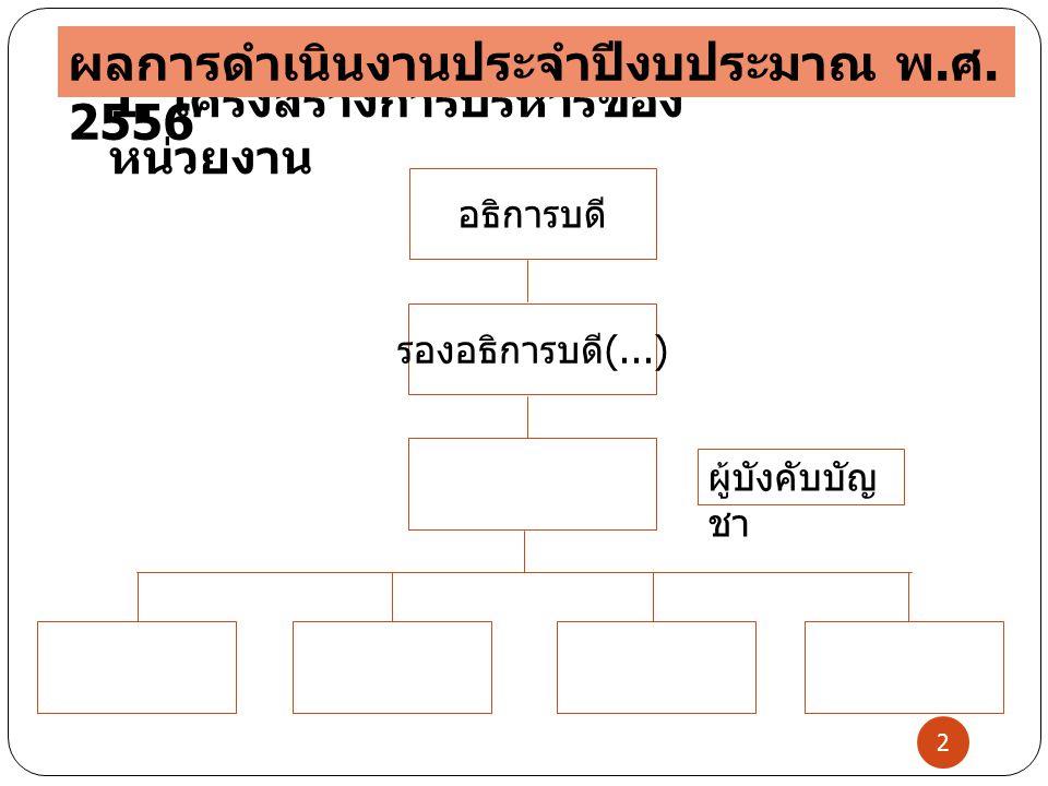 รองอธิการบดี (...) ผู้บังคับบัญ ชา อธิการบดี 2 1. โครงสร้างการบริหารของ หน่วยงาน ผลการดำเนินงานประจำปีงบประมาณ พ. ศ. 2556