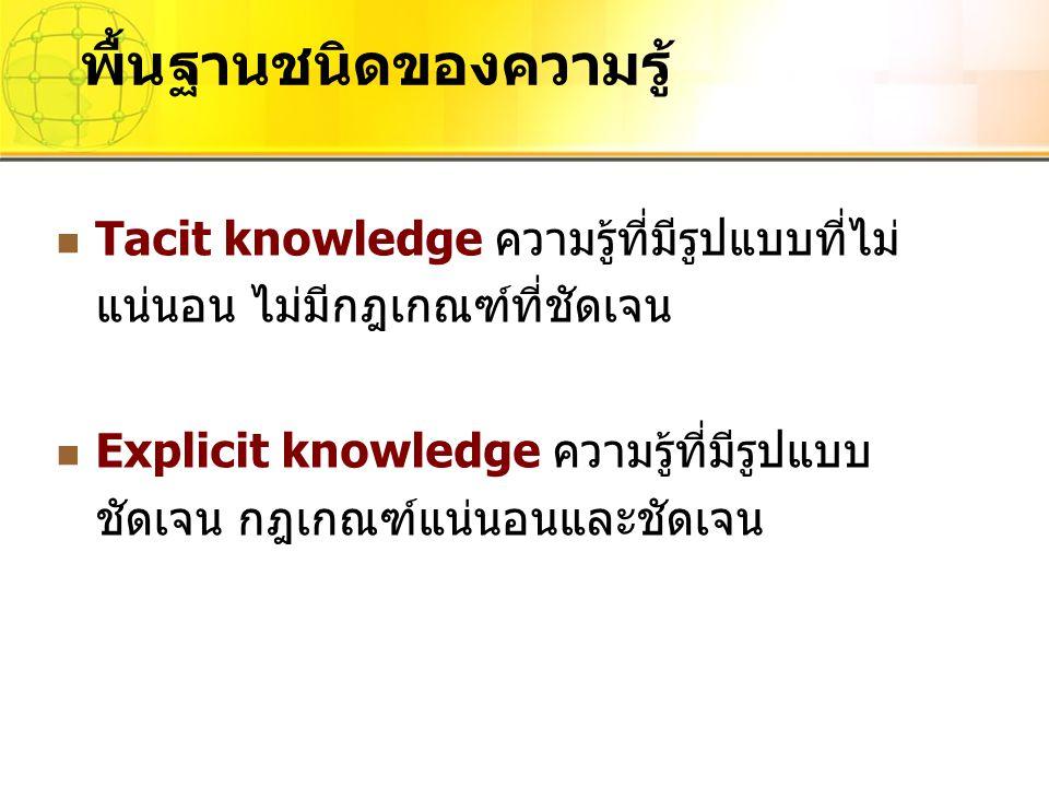 Tacit knowledge ความรู้ที่มีรูปแบบที่ไม่ แน่นอน ไม่มีกฎเกณฑ์ที่ชัดเจน Explicit knowledge ความรู้ที่มีรูปแบบ ชัดเจน กฎเกณฑ์แน่นอนและชัดเจน พื้นฐานชนิดข