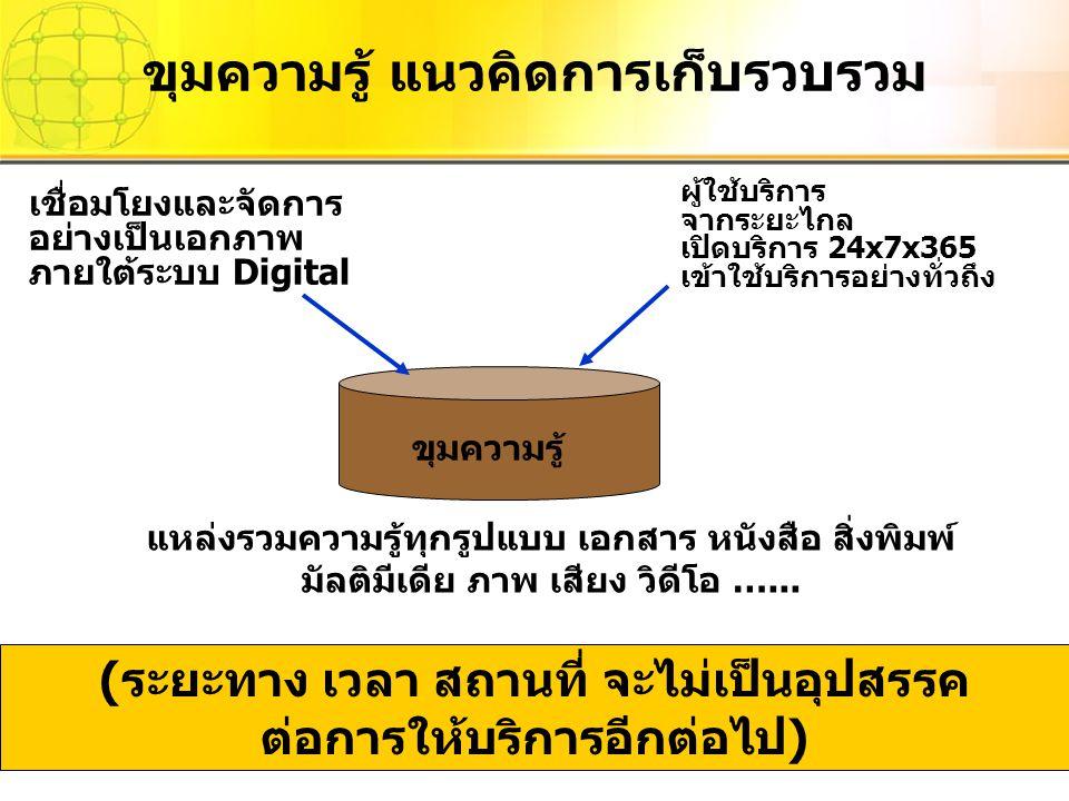 ขุมความรู้ ผู้ใช้บริการ จากระยะไกล เปิดบริการ 24x7x365 เข้าใช้บริการอย่างทั่วถึง เชื่อมโยงและจัดการ อย่างเป็นเอกภาพ ภายใต้ระบบ Digital แหล่งรวมความรู้