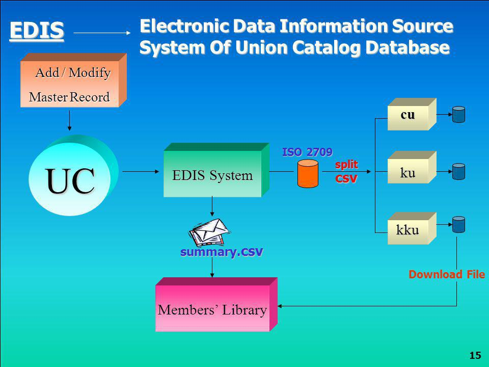 15 cu ku UC kku EDIS Electronic Data Information Source System Of Union Catalog Database Add / Modify Master Record Master Record EDIS System Download