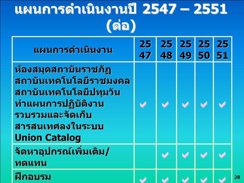 28 แผนการดำเนินงานปี 2547 – 2551 (ต่อ) แผนการดำเนินงาน 25 47 25 48 25 49 25 50 25 51 ห้องสมุดสถาบันราชภัฏ สถาบันเทคโนโลยีราชมงคล สถาบันเทคโนโลยีปทุมวั