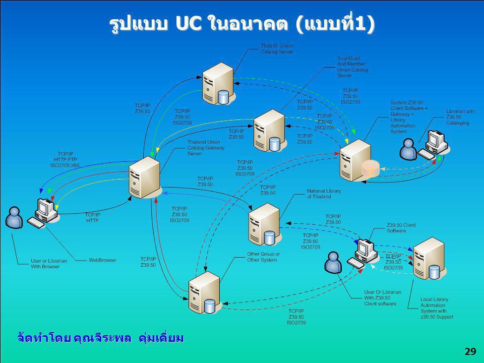 29 รูปแบบ UC ในอนาคต (แบบที่1) จัดทำโดย คุณจีระพล คุ่มเคี่ยม