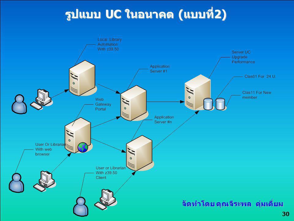 30 รูปแบบ UC ในอนาคต (แบบที่2) จัดทำโดย คุณจีระพล คุ่มเคี่ยม