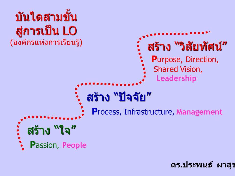 """สร้าง """"ใจ"""" สร้าง """"ปัจจัย"""" สร้าง """"วิสัยทัศน์"""" P assion, People P rocess, Infrastructure, Management P urpose, Direction, Shared Vision, Leadership บันไ"""