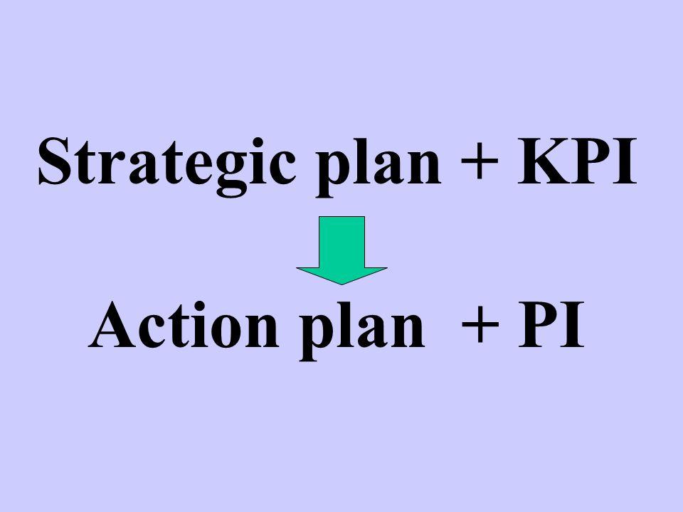 Strategic plan + KPI Action plan + PI