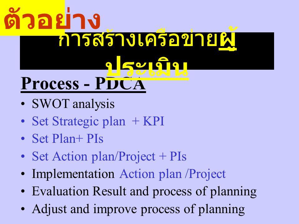 Process - PDCA SWOT analysis Set Strategic plan + KPI Set Plan+ PIs Set Action plan/Project + PIs Implementation Action plan /Project Evaluation Resul