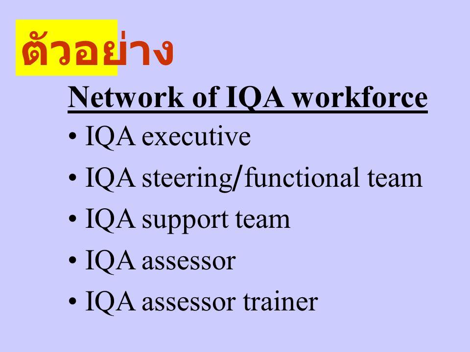 Network of IQA workforce IQA executive IQA steering/functional team IQA support team IQA assessor IQA assessor trainer ตัวอย่าง