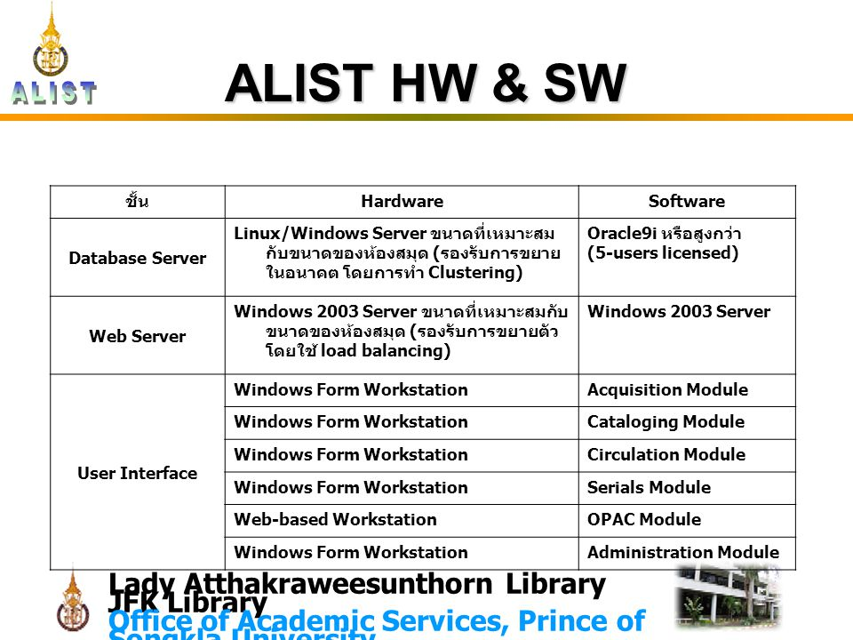 Lady Atthakraweesunthorn Library JFK Library Office of Academic Services, Prince of Songkla University ALIST HW & SW ชั้น HardwareSoftware Database Server Linux/Windows Server ขนาดที่เหมาะสม กับขนาดของห้องสมุด ( รองรับการขยาย ในอนาคต โดยการทำ Clustering) Oracle9i หรือสูงกว่า (5-users licensed) Web Server Windows 2003 Server ขนาดที่เหมาะสมกับ ขนาดของห้องสมุด ( รองรับการขยายตัว โดยใช้ load balancing) Windows 2003 Server User Interface Windows Form WorkstationAcquisition Module Windows Form WorkstationCataloging Module Windows Form WorkstationCirculation Module Windows Form WorkstationSerials Module Web-based WorkstationOPAC Module Windows Form WorkstationAdministration Module