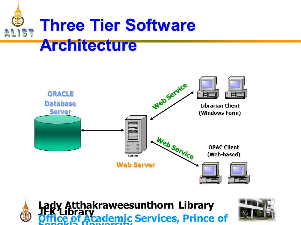Lady Atthakraweesunthorn Library JFK Library Office of Academic Services, Prince of Songkla University Three Tier Software Architecture ORACLE Database Server Web Server Librarian Client (Windows Form) OPAC Client (Web-based) Web Service