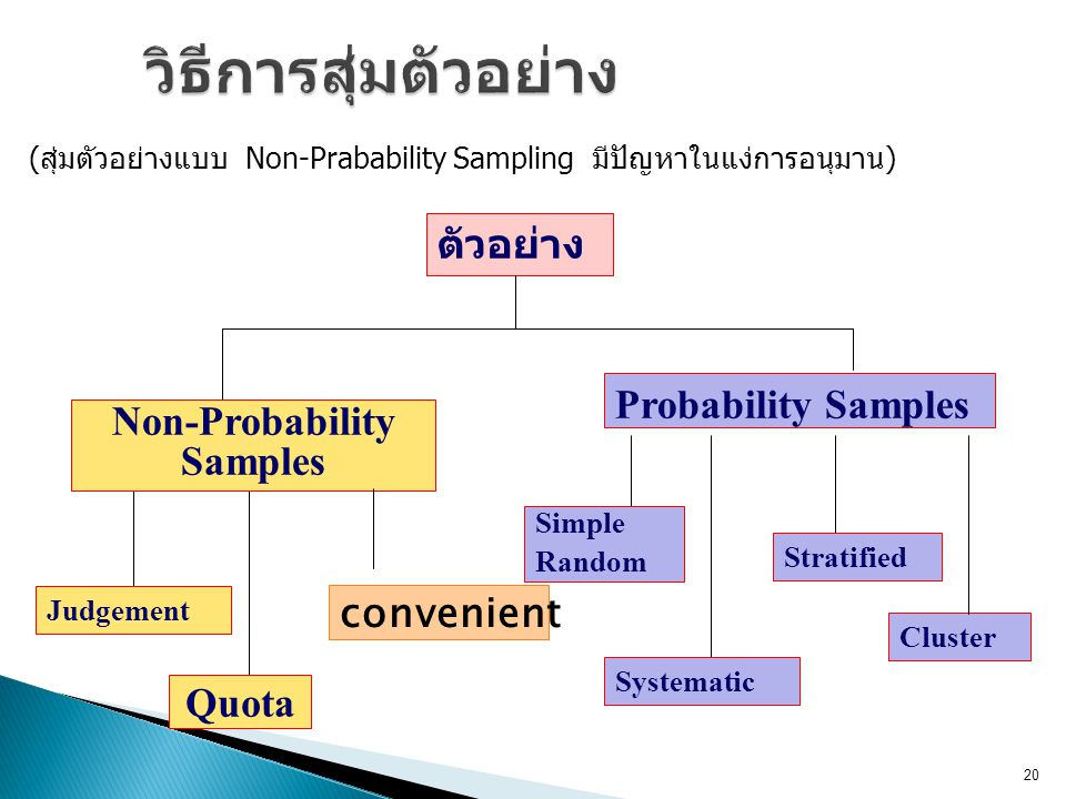 Quota ตัวอย่าง Non-Probability Samples Judgement Probability Samples Simple Random Systematic Stratified Cluster convenient 20 (สุ่มตัวอย่างแบบ Non-Pr