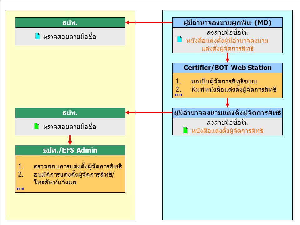 มุ่งมั่นพัฒนา สร้างคุณค่าเพื่อไทย 11,15-18 ก.ค.46 ผู้มีอำนาจลงนามผูกพัน (MD) ลงลายมือชื่อใน หนังสือแต่งตั้งผู้มีอำนาจลงนาม แต่งตั้งผู้จัดการสิทธิ Cert