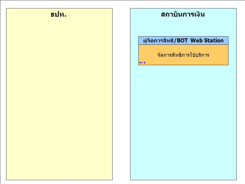 มุ่งมั่นพัฒนา สร้างคุณค่าเพื่อไทย 11,15-18 ก.ค.46 ผู้จัดการสิทธิ/BOT Web Station จัดการสิทธิการใช้บริการ สถาบันการเงินธปท.