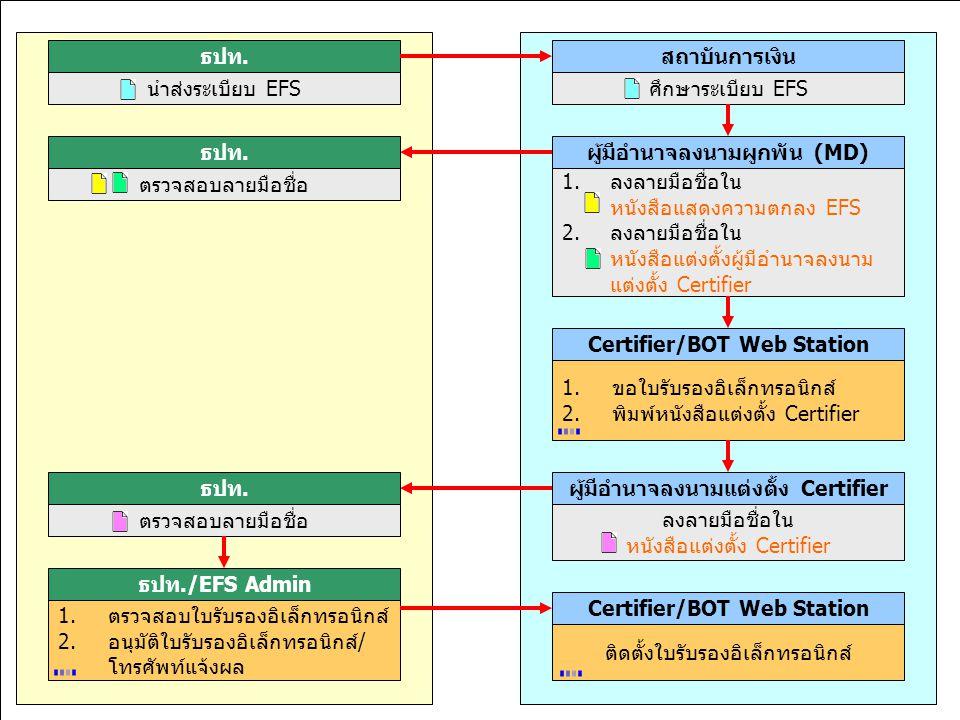 มุ่งมั่นพัฒนา สร้างคุณค่าเพื่อไทย 11,15-18 ก.ค.46 ธปท.สถาบันการเงิน นำส่งระเบียบ EFSศึกษาระเบียบ EFS ผู้มีอำนาจลงนามผูกพัน (MD) 1.ลงลายมือชื่อใน หนังส