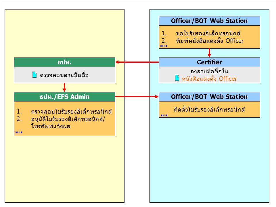 มุ่งมั่นพัฒนา สร้างคุณค่าเพื่อไทย 11,15-18 ก.ค.46 Officer/BOT Web Station 1.ขอใบรับรองอิเล็กทรอนิกส์ 2.พิมพ์หนังสือแต่งตั้ง Officer Certifier ลงลายมือ