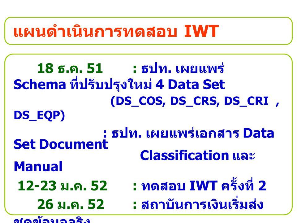 แผนดำเนินการทดสอบ IWT 18 ธ. ค. 51 : ธปท. เผยแพร่ Schema ที่ปรับปรุงใหม่ 4 Data Set (DS_COS, DS_CRS, DS_CRI, DS_EQP) : ธปท. เผยแพร่เอกสาร Data Set Docu