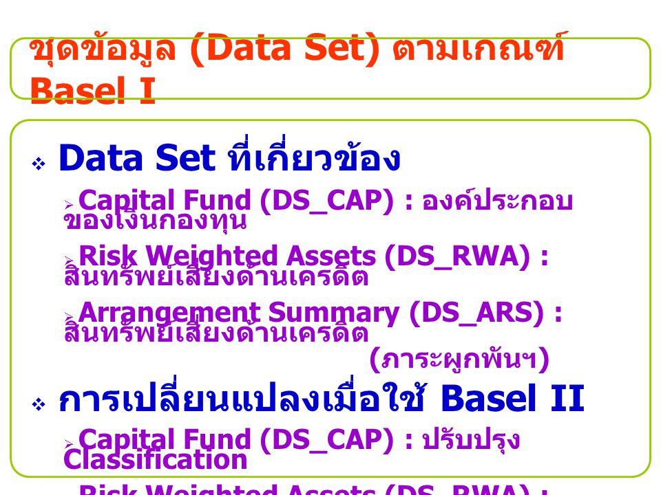 ชุดข้อมูล (Data Set) ตามเกณฑ์ Basel II  Data Set ที่เกี่ยวข้อง  Capital Fund (DS_CAP) : องค์ประกอบ ของเงินกองทุน  Credit Risk - SA (DS_CRS) : สินทรัพย์ เสี่ยงด้านเครดิตของวิธี SA  Contingent Summary (DS_COS) : สรุป รายการนอกงบดุล  Operational Risk (DS_OPR) : สินทรัพย์ เสี่ยงด้านปฏิบัติการ  Credit Risk – IRB (DS_CRI) : สินทรัพย์ เสี่ยงด้านเครดิตของวิธี IRB  Equity Position (DS_EQP) : สินทรัพย์ เสี่ยงด้านเครดิตของตราสารทุน  Provision & Expected Loss (DS_PEL) : เงินสำรองที่กันไว้