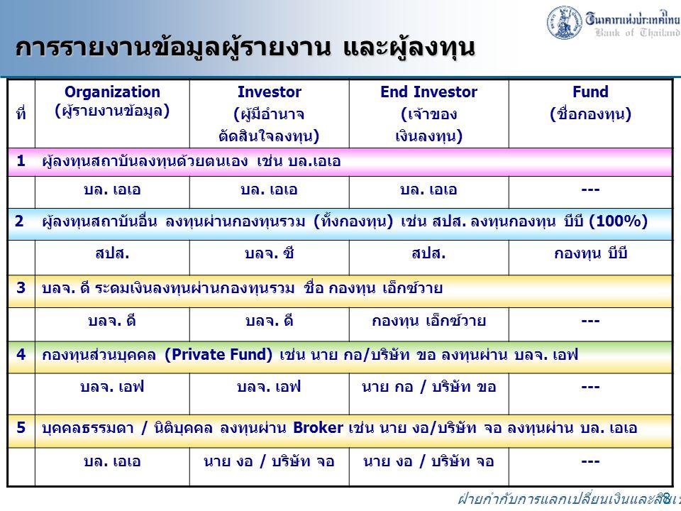 ฝ่ายกำกับการแลกเปลี่ยนเงินและสินเชื่อ 8 การรายงานข้อมูลผู้รายงาน และผู้ลงทุน การรายงานข้อมูลผู้รายงาน และผู้ลงทุน ที่ Organization (ผู้รายงานข้อมูล) Investor (ผู้มีอำนาจ ตัดสินใจลงทุน) End Investor (เจ้าของ เงินลงทุน) Fund (ชื่อกองทุน) 1ผู้ลงทุนสถาบันลงทุนด้วยตนเอง เช่น บล.เอเอ บล.