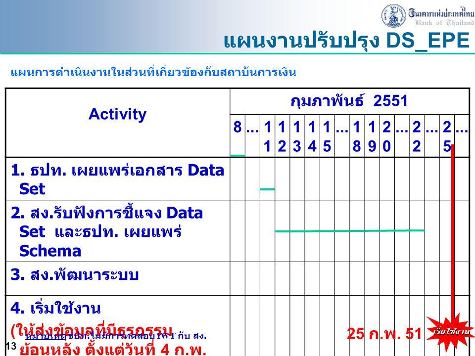 13 Activity กุมภาพันธ์ 2551 8...1 1212 1313 1414 1515 1818 1919 2020 2 2525 1. ธปท. เผยแพร่เอกสาร Data Set 2. สง. รับฟังการชี้แจง Data Set และธปท. เผย