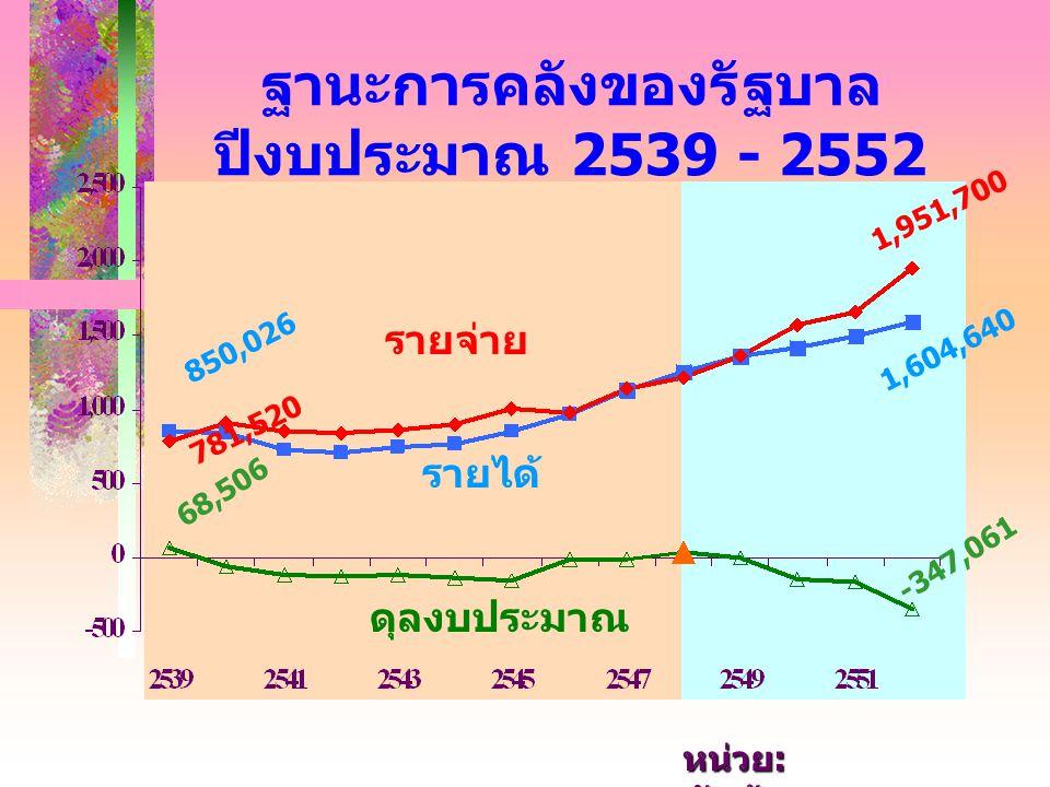 รายจ่าย รายได้ ดุลงบประมาณ ฐานะการคลังของรัฐบาล ปีงบประมาณ 2539 - 2552 68,506 850,026 781,520 1,604,640 1,951,700 - 3 4 7, 0 6 1 หน่วย : พันล้านบาท