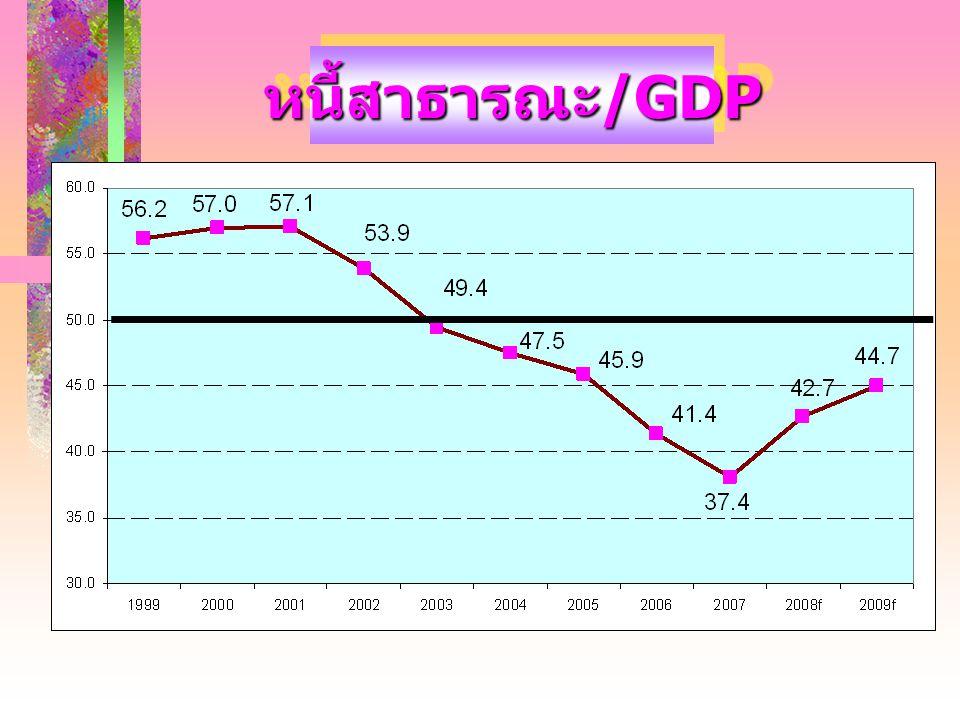 หนี้สาธารณะ /GDP