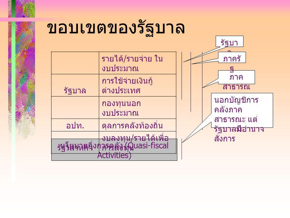 ขอบเขตของรัฐบาล ภาค สาธารณ ะ นโยบายกึ่งการคลัง (Quasi-fiscal Activities) นอกบัญชีการ คลังภาค สาธารณะ แต่ รัฐบาลมีอำนาจ สั่งการ รายได้ / รายจ่าย ใน งบป
