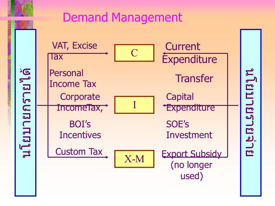 Demand Management C I X-M นโยบายรายจ่าย นโยบายกรายได้ VAT, Excise Tax Personal Income Tax Current Expenditure Transfer Corporate IncomeTax, BOI's Ince