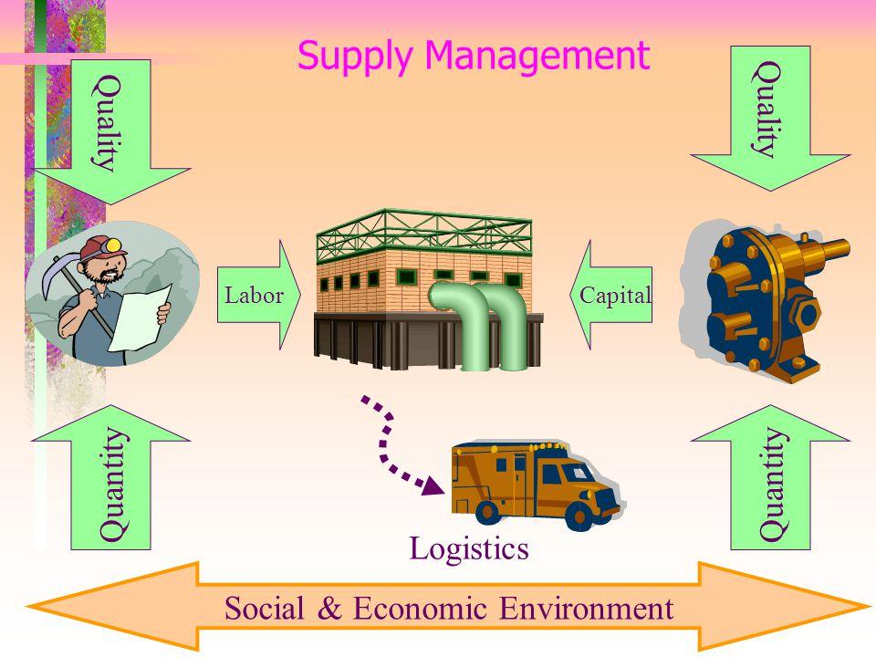 Supply Management Quality Quantity Quality Quantity Social & Economic Environment LaborCapital Logistics