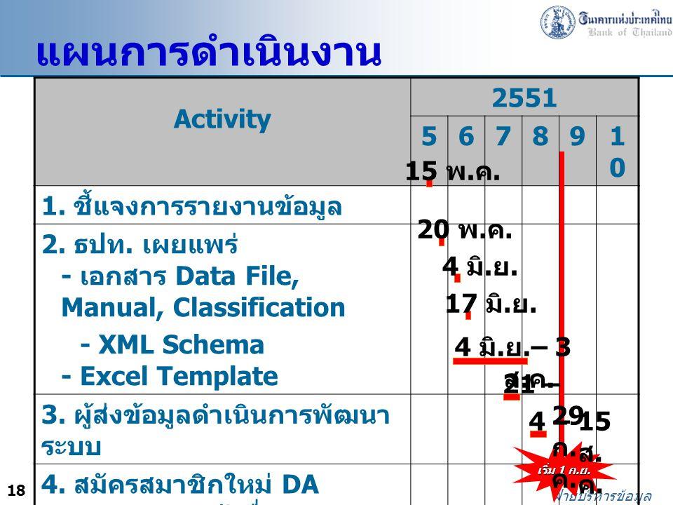 18 ฝ่ายบริหารข้อมูล Activity 2551 567891010 1. ชี้แจงการรายงานข้อมูล 2. ธปท. เผยแพร่ - เอกสาร Data File, Manual, Classification - XML Schema - Excel T