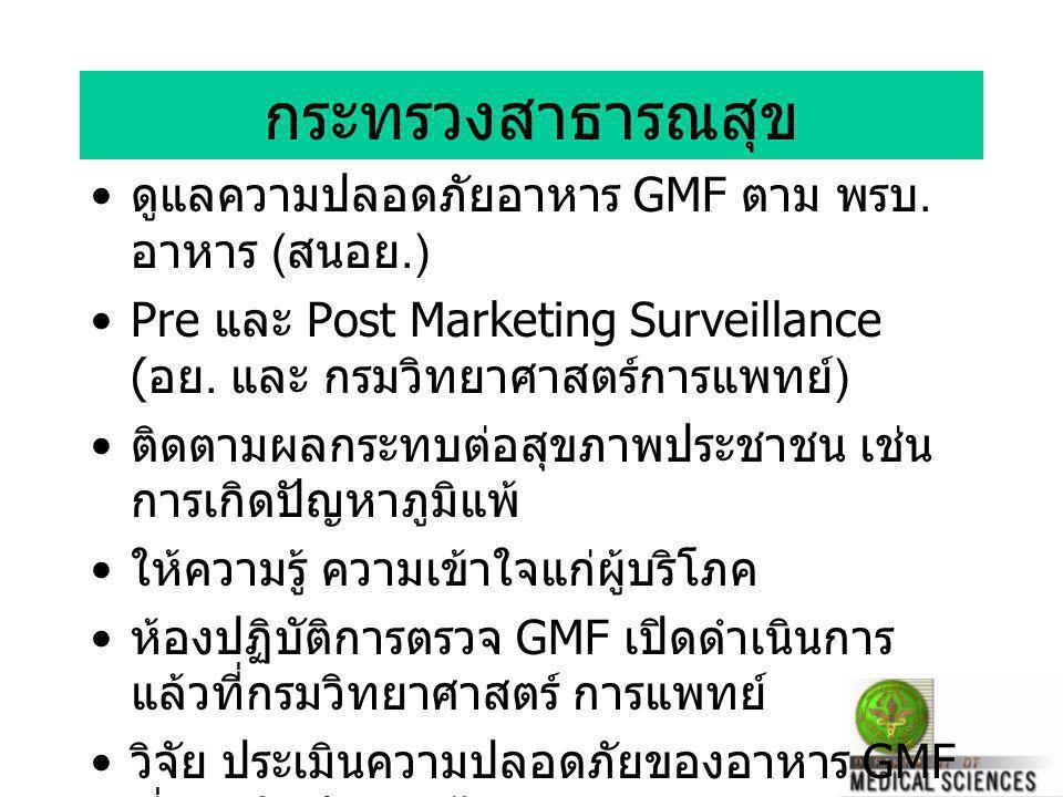 มาตรการควบคุม GMO ใน ประเทศไทย ปลอดภัยที่จะปลูก และเลี้ยง ปลอดภัยที่จะกิน หรือ เป็นยา ปลอดภัยต่อ สิ่งแวดล้อม กระทรวงเกษตร และสหกรณ์ กระทรวง สาธารณสุข