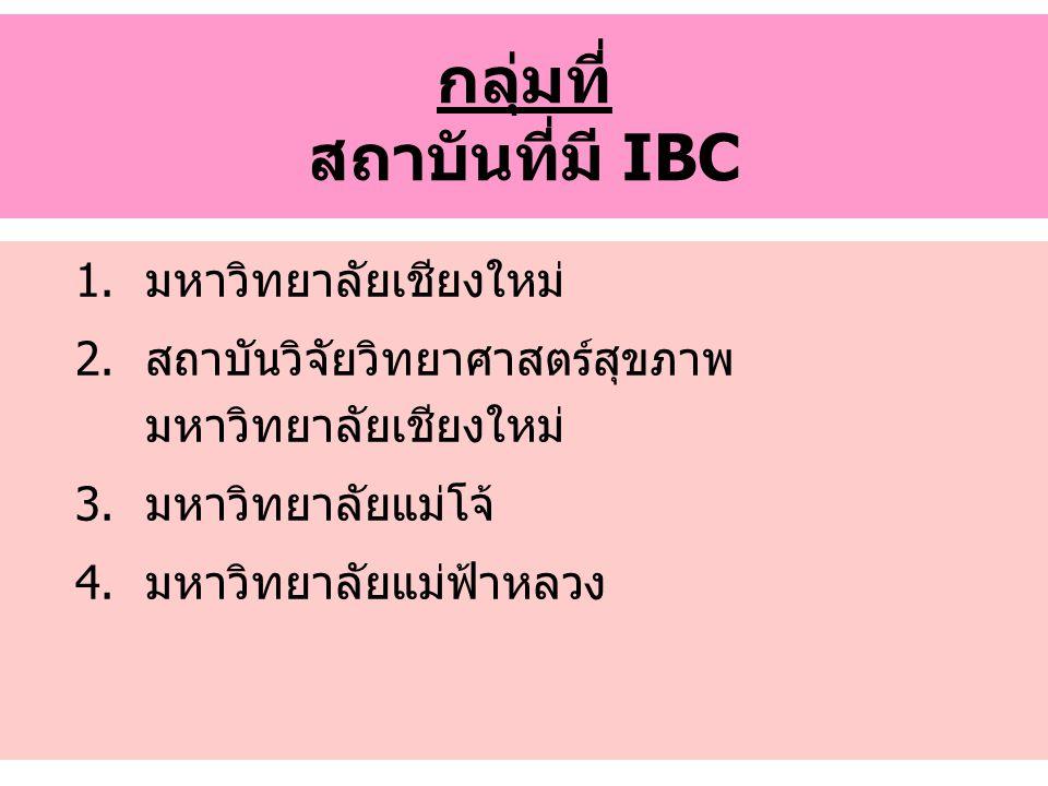 กลุ่มที่ สถาบันที่มี IBC 1.มหาวิทยาลัยเชียงใหม่ 2.สถาบันวิจัยวิทยาศาสตร์สุขภาพ มหาวิทยาลัยเชียงใหม่ 3.มหาวิทยาลัยแม่โจ้ 4.มหาวิทยาลัยแม่ฟ้าหลวง