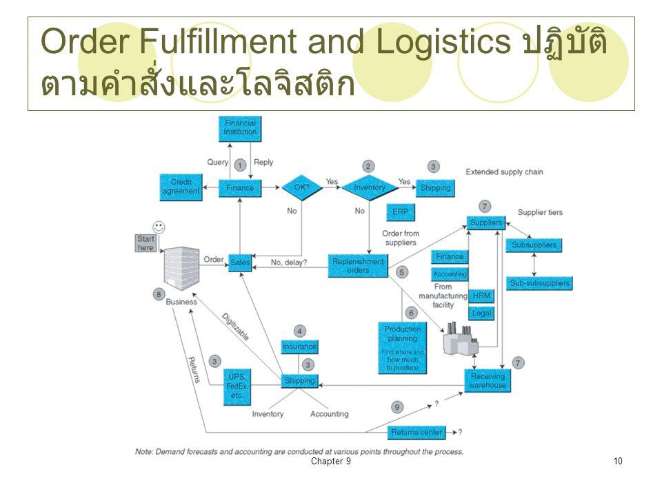 Chapter 910 Order Fulfillment and Logistics ปฏิบัติ ตามคำสั่งและโลจิสติก