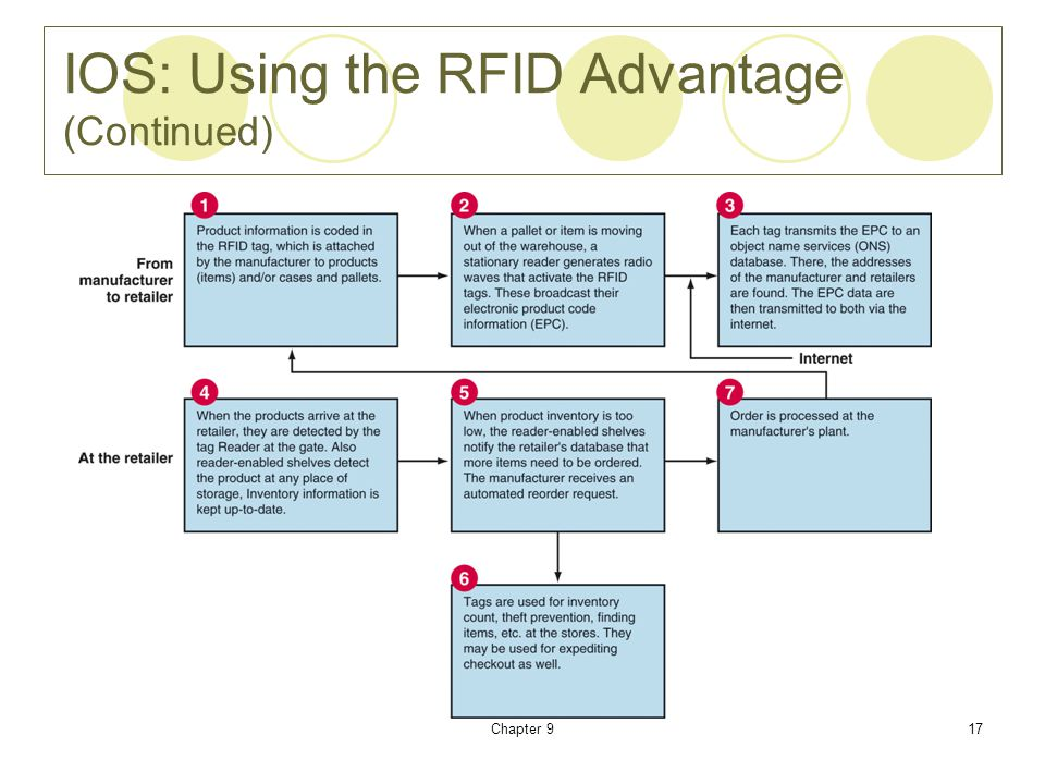 Chapter 917 IOS: Using the RFID Advantage (Continued)