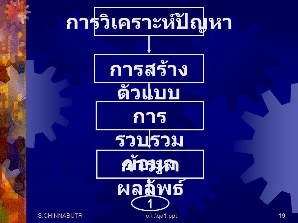 S.CHINNABUTRc:\..\qa1.ppt19 การวิเคราะห์ปัญหาการสร้าง ตัวแบบ การ รวบรวม ข้อมูล การหา ผลลัพธ์ 1