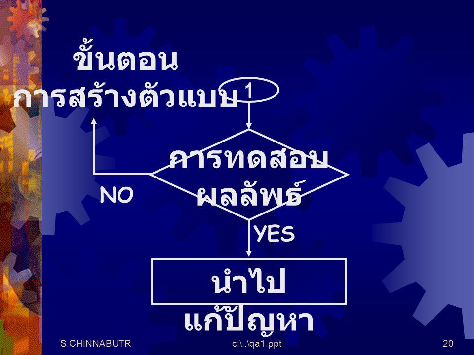 S.CHINNABUTRc:\..\qa1.ppt20 1 การทดสอบ ผลลัพธ์ นำไป แก้ปัญหา YES NO ขั้นตอน การสร้างตัวแบบ