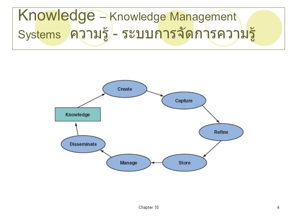 Chapter 104 Knowledge – Knowledge Management Systems ความรู้ - ระบบการจัดการความรู้