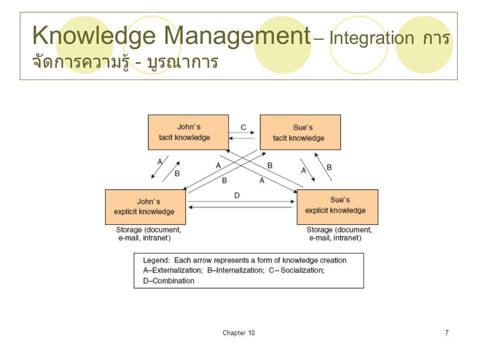 Chapter 107 Knowledge Management – Integration การ จัดการความรู้ - บูรณาการ