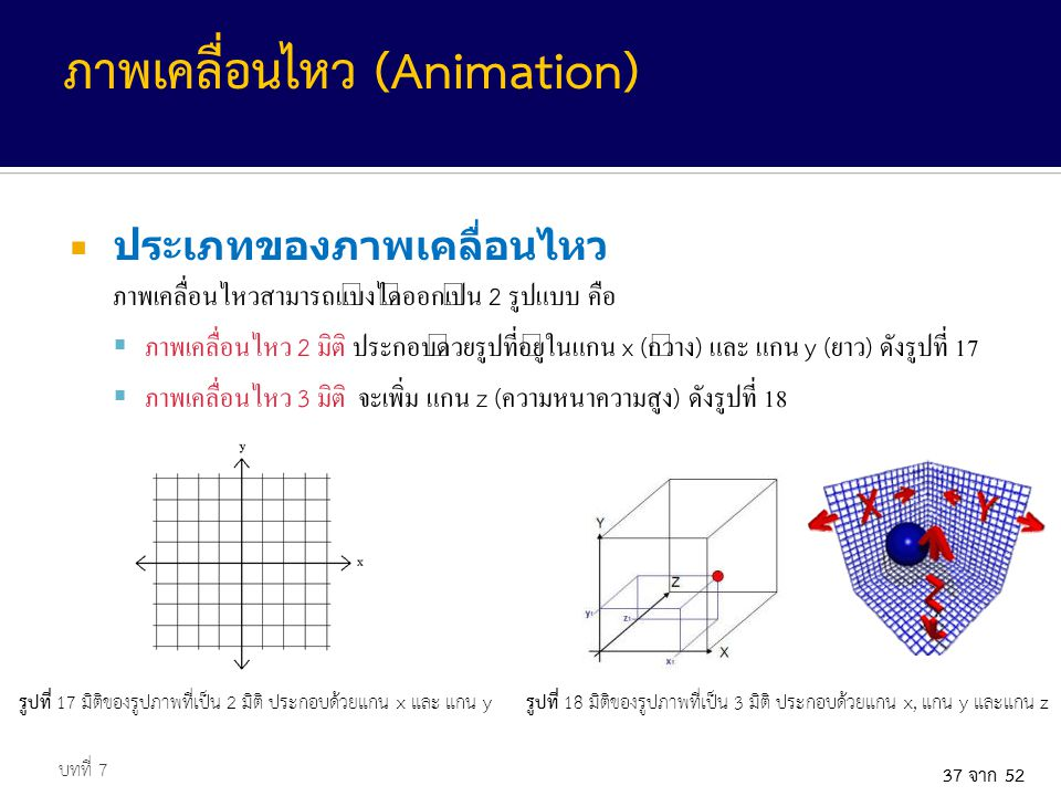 37 จาก 52  ประเภทของภาพเคลื่อนไหว ภาพเคลื่อนไหวสามารถแบ่งได้ออกเป็น 2 รูปแบบ คือ  ภาพเคลื่อนไหว 2 มิติ ประกอบด้วยรูปที่อยู่ในแกน x ( กว้าง ) และ แกน y ( ยาว ) ดังรูปที่ 17  ภาพเคลื่อนไหว 3 มิติ จะเพิ่ม แกน z ( ความหนาความสูง ) ดังรูปที่ 18 บทที่ 7 ภาพเคลื่อนไหว (Animation) รูปที่ 17 มิติของรูปภาพที่เป็น 2 มิติ ประกอบด้วยแกน x และ แกน yรูปที่ 18 มิติของรูปภาพที่เป็น 3 มิติ ประกอบด้วยแกน x, แกน y และแกน z