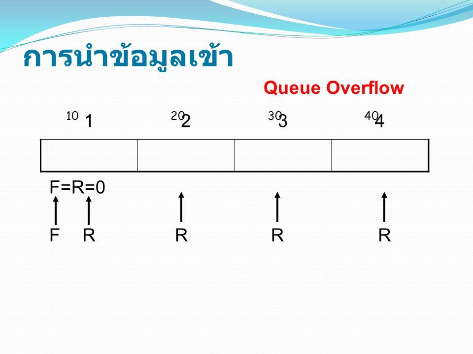 การนำข้อมูลเข้า 1234 F=R=0 Queue Overflow FRRRR 10203040