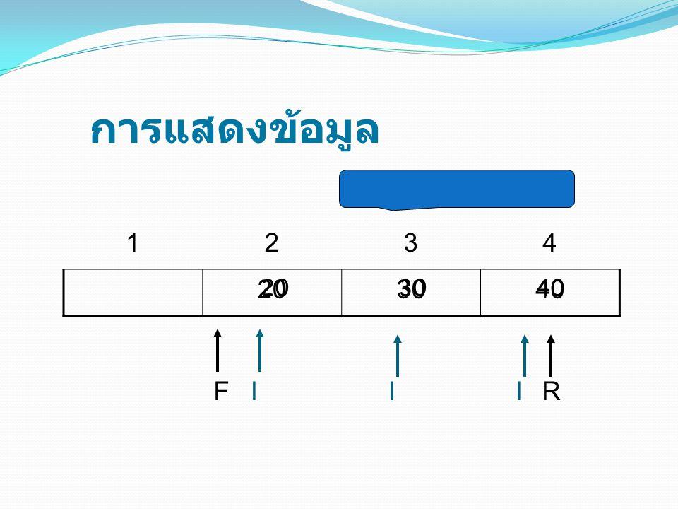 การแสดงข้อมูล 1234 203040 FIIRI 203040