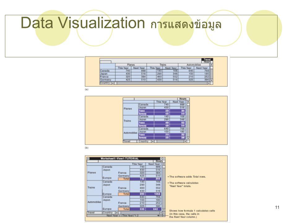 Chapter 1111 Data Visualization การแสดงข้อมูล