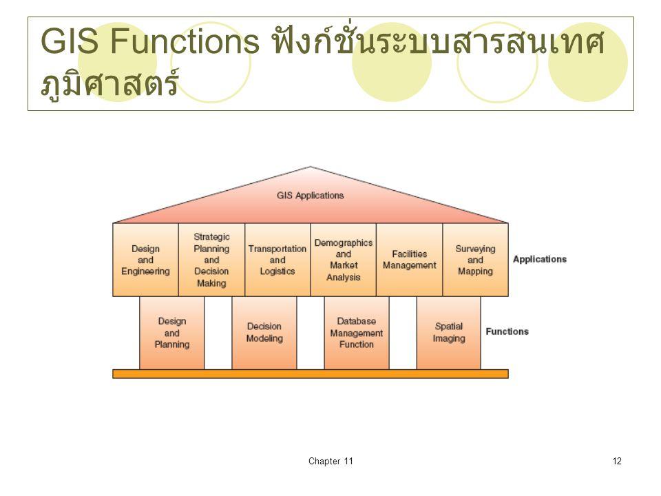 Chapter 1112 GIS Functions ฟังก์ชั่นระบบสารสนเทศ ภูมิศาสตร์