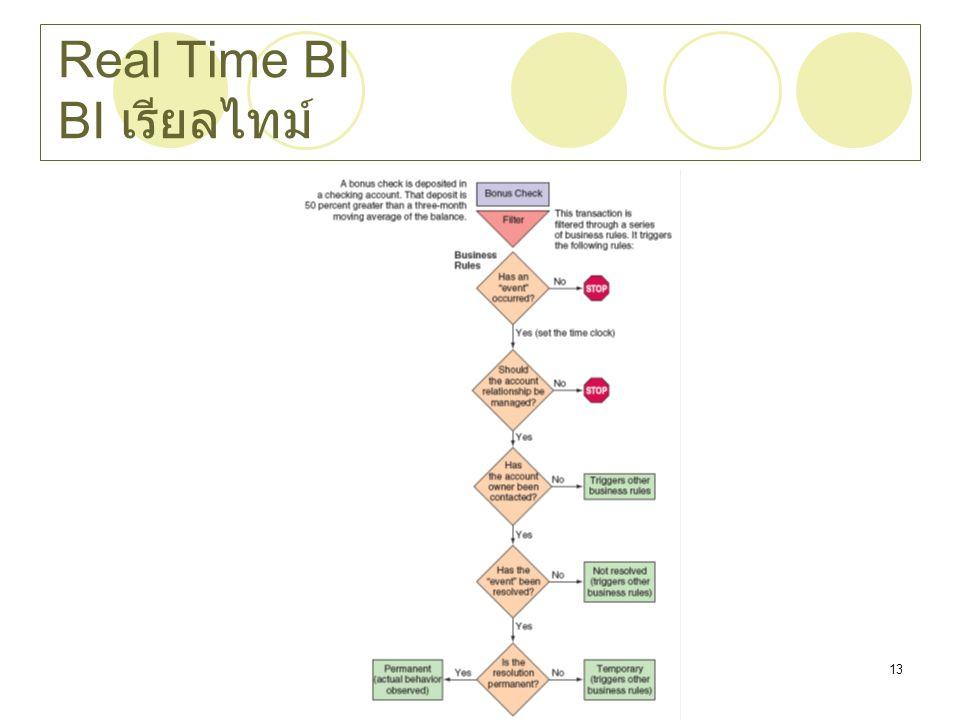 Chapter 1113 Real Time BI BI เรียลไทม์