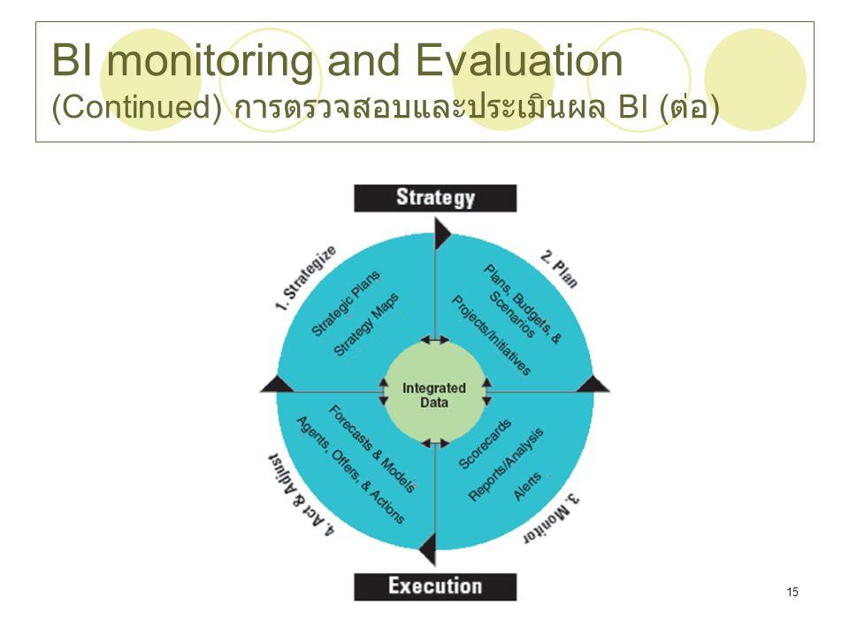 Chapter 1115 BI monitoring and Evaluation (Continued) การตรวจสอบและประเมินผล BI ( ต่อ )