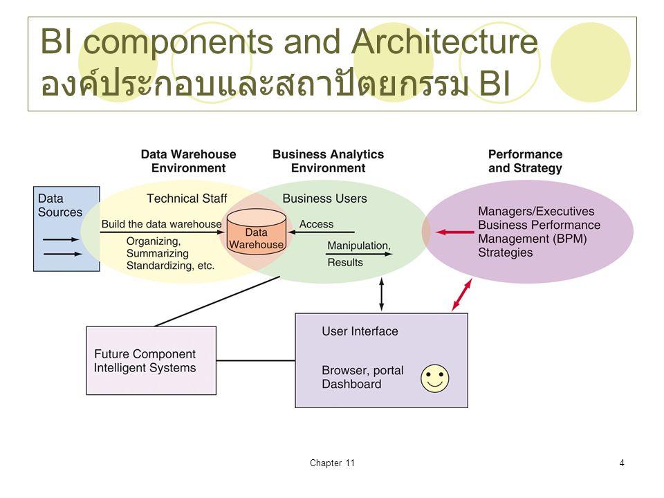 Chapter 115 Business Value of BI คุ้มค่าทางธุรกิจ ของ BI