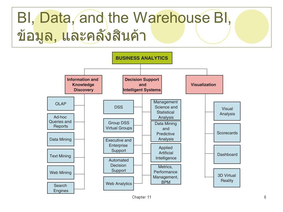 Chapter 117 Business Intelligence ระบบธุรกิจอัจฉริยะ