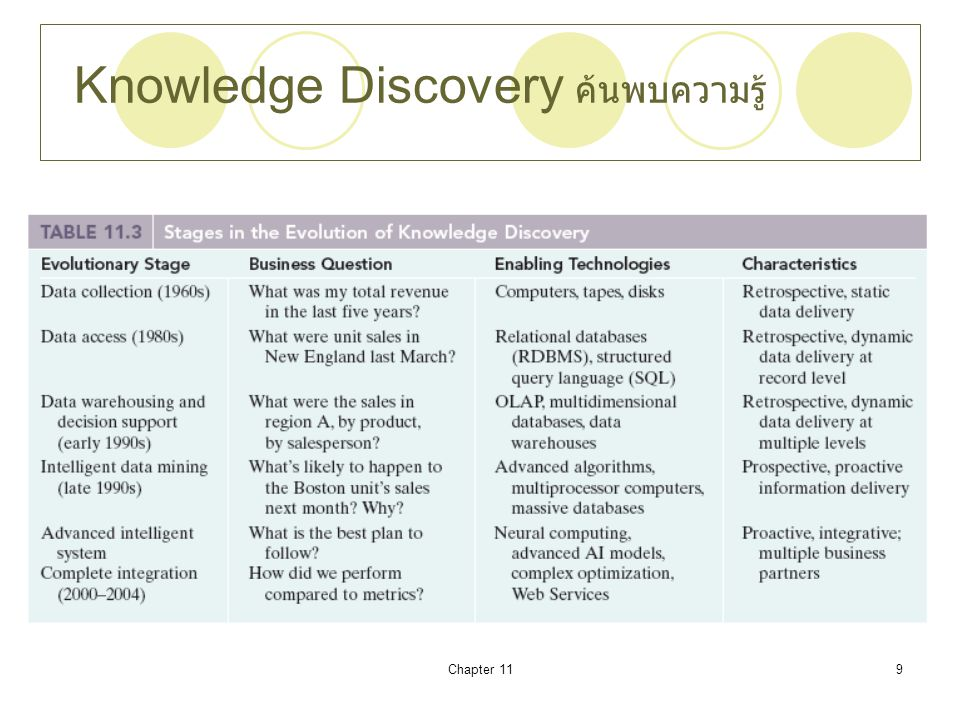 Chapter 119 Knowledge Discovery ค้นพบความรู้