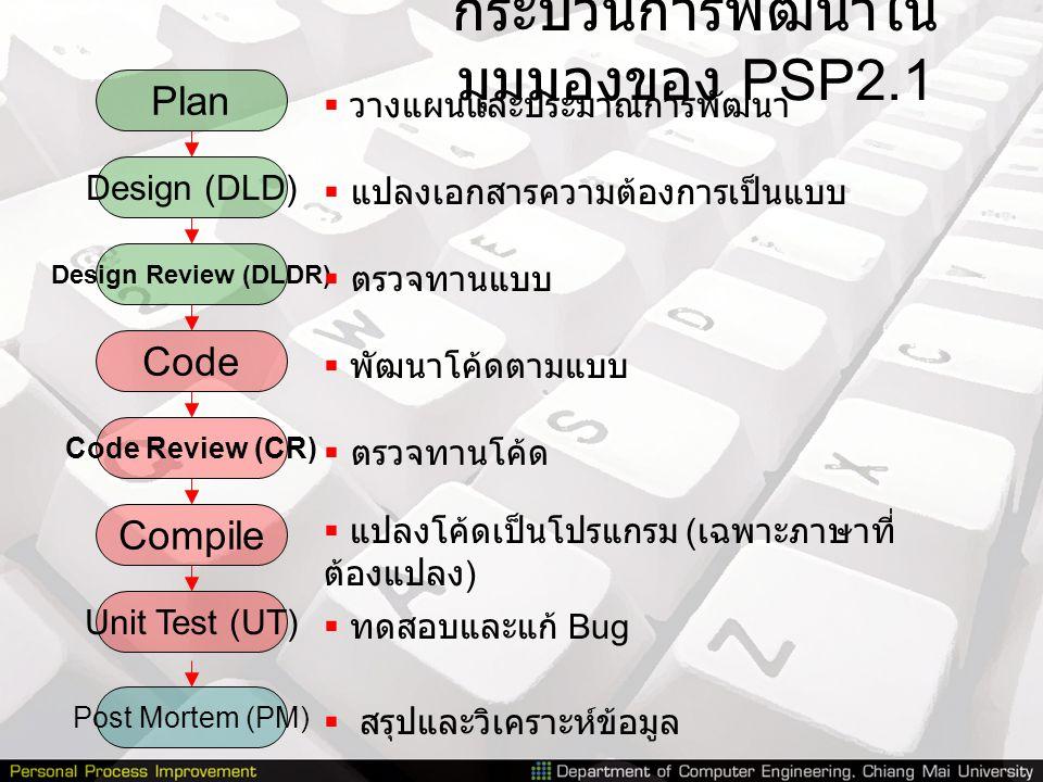 กระบวนการพัฒนาใน มุมมองของ PSP2.1 Plan Design (DLD) Code Compile Unit Test (UT) Post Mortem (PM)  วางแผนและประมาณการพัฒนา  แปลงเอกสารความต้องการเป็น